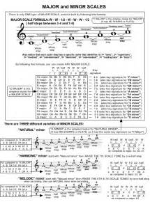 Music Theory Major and Minor Scales