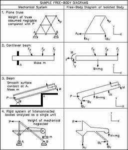 Free Body Diagrams Worksheets