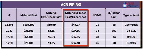 Wainscoting Cost Per Foot by Vrf Project Cost Tracker Vrf Wizard Variable