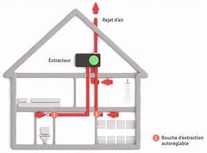 Vmc Simple Flux Autoréglable : fonctionnement et principe vmc simple flux auto r glable ~ Edinachiropracticcenter.com Idées de Décoration