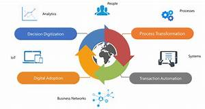 Business Transformation Services and Solutions | Digital ...