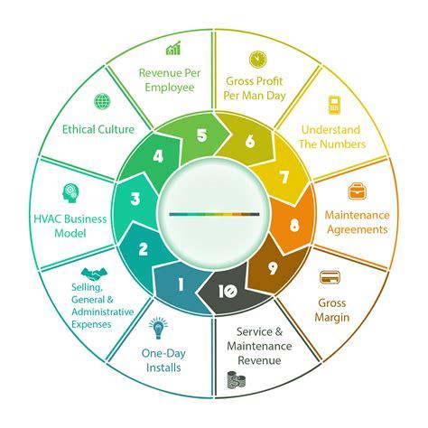 key performance indicators  hvac businesses
