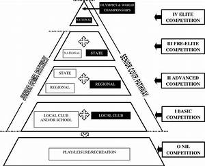 The Athlete Development Triangle  Adt  Delineating The