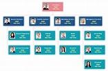 Market Organizational Chart Examples