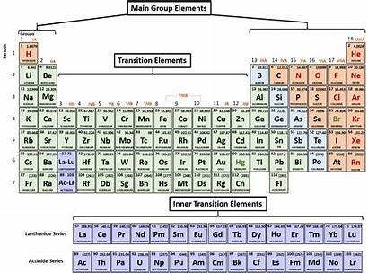 Periodic Table Ionic Compounds Chemistry Ions Elements