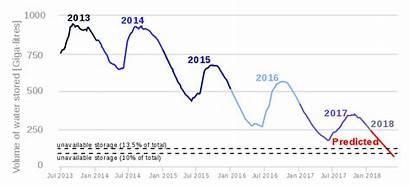 Cape Town Water Drought Crisis Graph Zero