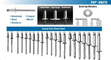 pop rivet grip range chart read book fasteners for use in stainless steel sheets pdf read book
