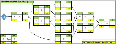aon network diagram generator wiring