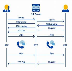 An Introduction To Sip Protocol  Definition  Features   U0026 More