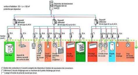 circuit electrique cuisine sttrateg travaux d 39 installation électrique et de domotique