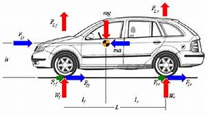 How Does Frictional Force Help A Car To Slow Down Even Though It Is Parallel To The Direction Of