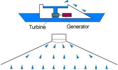 Приливные электростанции Нетрадиционные источники и методы преобразования энергии