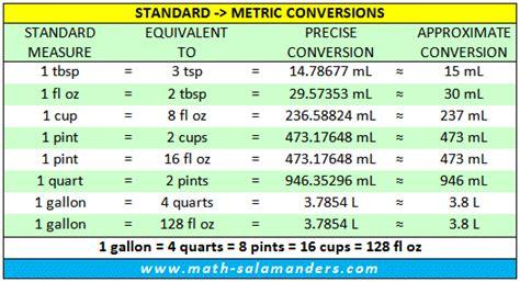 liquid measurement chart us customary to metric liquid measurement chart abbreviated units measurement pinterest