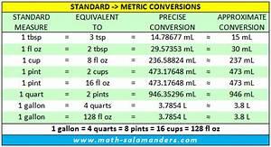 Printable Unit Of Measure Conversion Chart Liquid Measurement Chart