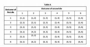 Sample Space In Statistics