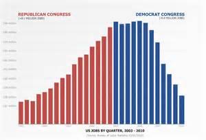 jobs under obama administration republican democrat job creation graph congress the sagamore journal
