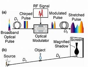 A  Illustrates The Basic System Principles Of A Transient Photonic