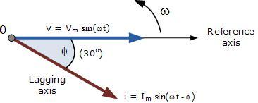 Phasor Diagram Algebra Used Circuits