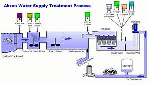 Treatment Process   City Of Akron