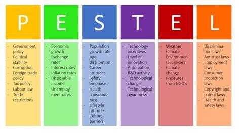 pestel analysis pest analysis explained  examples bu