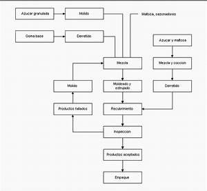 Diagrama De Flujo De Recepcion De Materia Prima