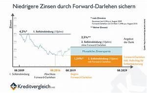 Lbs Forward Darlehen : forward darlehen konditionen und zinsen im vergleich ~ Lizthompson.info Haus und Dekorationen