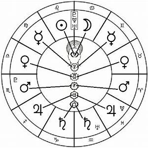 House of Daedalus: The Astrological Body: Part One: The ...
