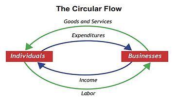 circular flow  income wikipedia