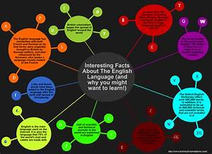 Interesting facts about the English language | Immigration ...