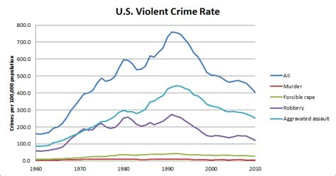 crime statistics bureau miller 39 s musings january 2013