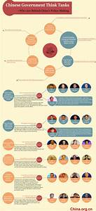 Infographic: China's government think tanks - China.org.cn