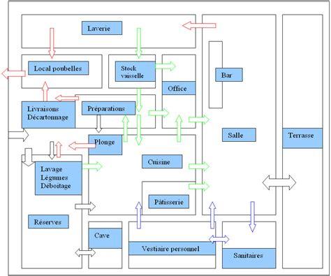 plan d une cuisine de restaurant schéma d 39 un restaurant