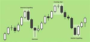 japanese candlestick charting techniques youtube forex trading blog learn how to trade currencies fx