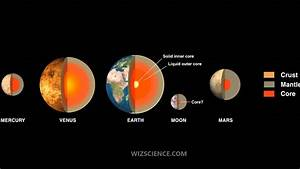 Planetary Core - Video Learning - Wizscience Com