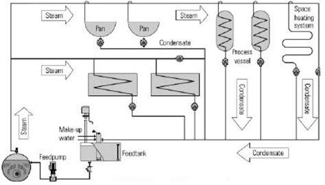 steam boiler steam distribution system