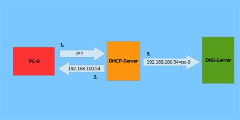 Best Free Ddns Service Provider 7 Of The Best Dynamic Dns Providers To Use For Free Make
