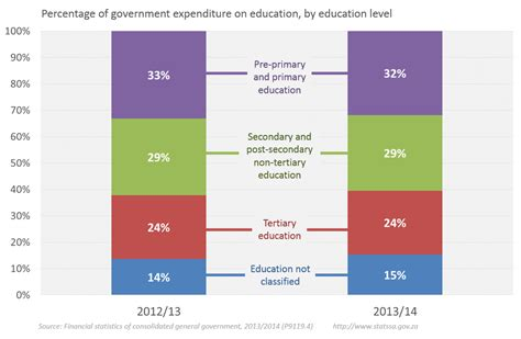 government education expenditure   rise statistics