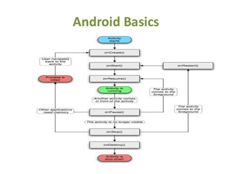 learn android learn android app development in easy steps