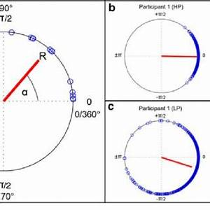 (PDF) The role of temporal prediction abilities in ...