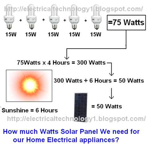 how much watts solar panel we need for home electrical appliances
