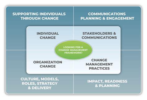 change management  training key elements  benefits
