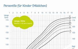 Bmi Kindern Berechnen Perzentile : bersicht der bmi formel und bmi tabellen f r kinder ~ Themetempest.com Abrechnung
