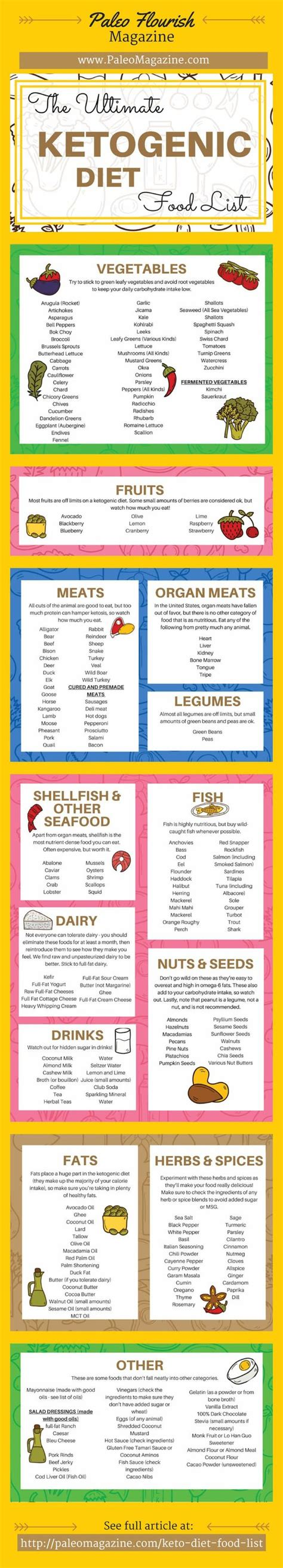 ketogenic diet food list what are keto foods pdf diet food list ketogenic