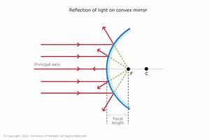 Diagram  Microscope Ray Diagram Physics