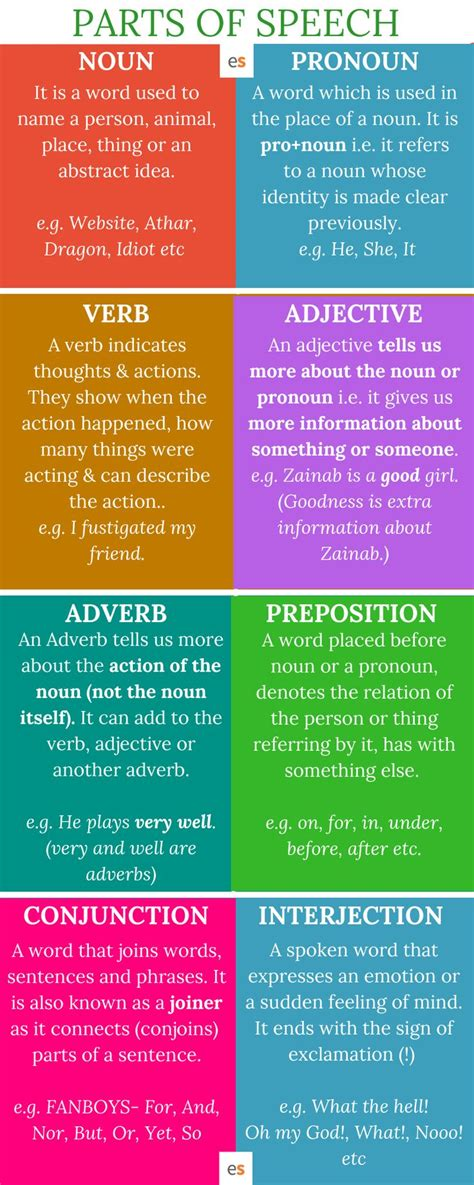 parts  speech definitions  examples  english