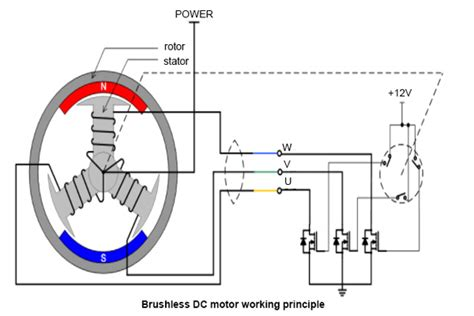 Ac Motor Working by Principle Of Bldc Motor Impremedia Net