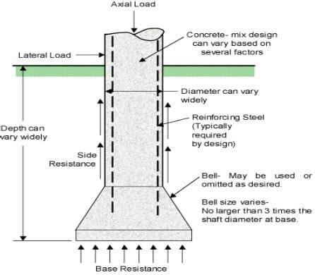 caisson d what is caisson foundation types advantages of caisson