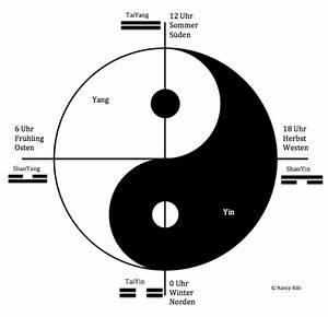 Bedeutung Yin Und Yang : yin yang praxis f r akupunktur ~ Frokenaadalensverden.com Haus und Dekorationen