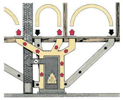 monster   basement  gravity furnace