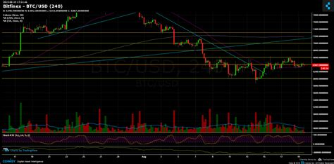 The moving average can give traders a sense regarding whether the trend is up or down, while also identifying potential support or resistance areas. Bitcoin Price Analysis August 19